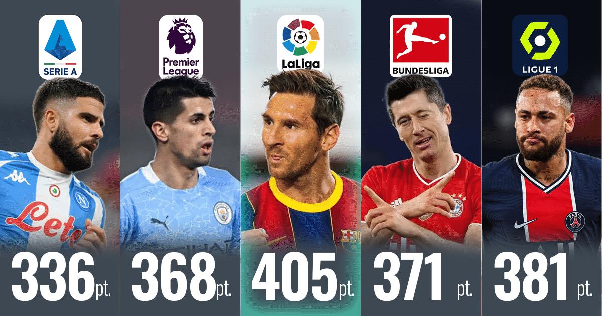 I migliori calciatori dei 5 campionati europei principali