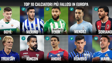 calciatori più fallosi europa share hibet social