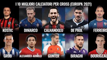 La classifica dei migliori calciatori per cross