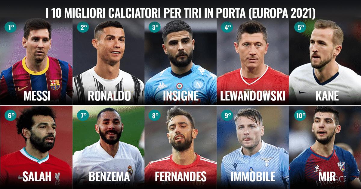 I 10 migliori calciatori per tiri in porta nei 5 top campionati d'Europa